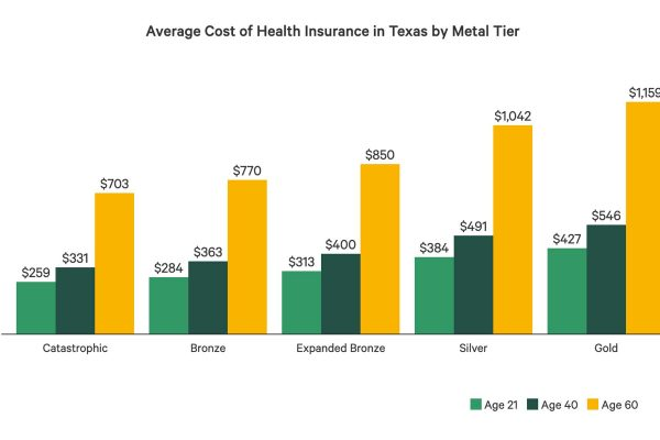 Cheapest health insurance in texas