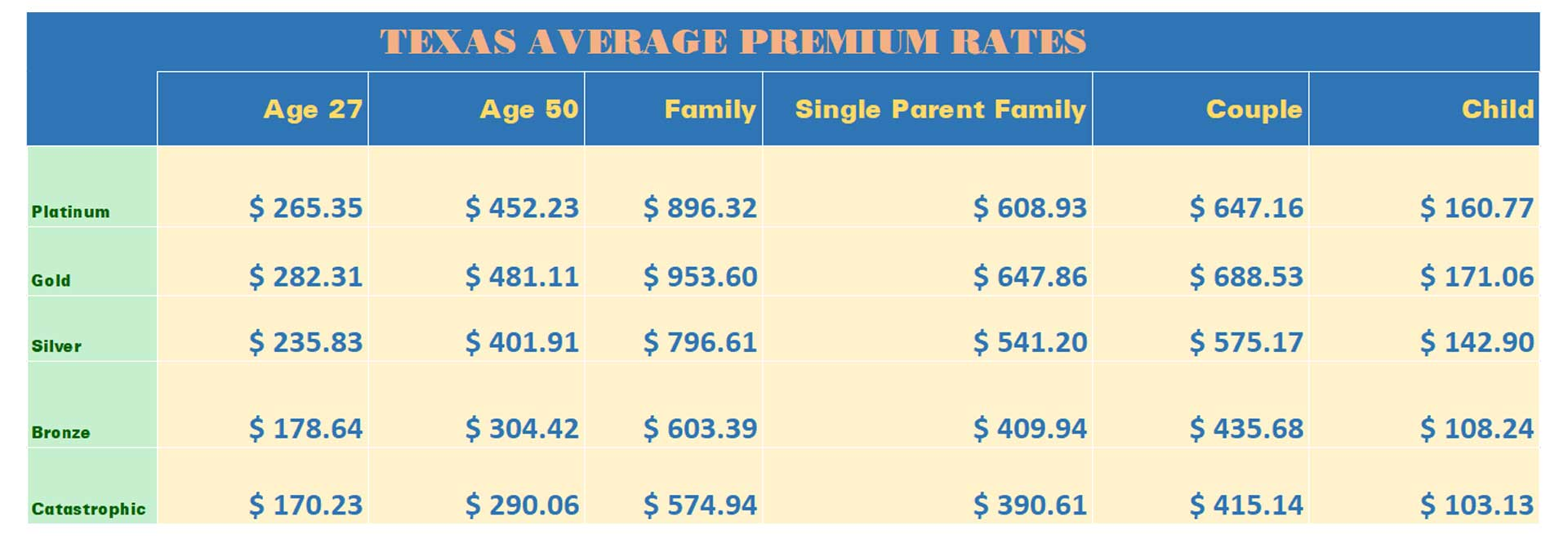 Where can you get the cheapest health insurance in Texas?